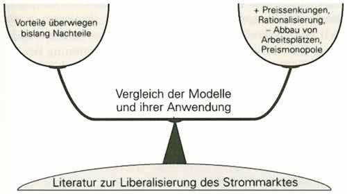 Beispiel-Agrumentation-Aufbau-mit-Waage-Model