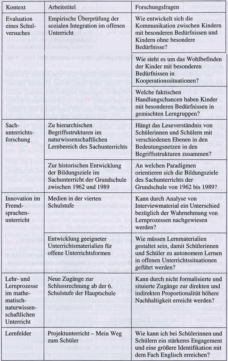 Beispiele für bildungswissenschaftliche Arbeitstitel und Forschungsfragen