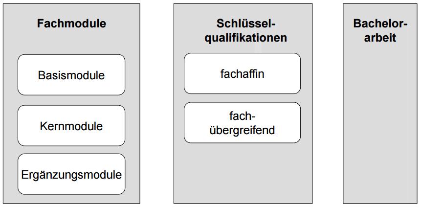 Ein-Fach-Bachelor of Arts (B. A.) Uni Stuttgart