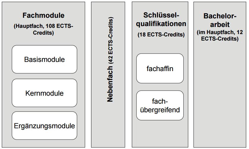 Zwei-Fach-Bachelor of Arts (B. A.) Uni Stuttgart