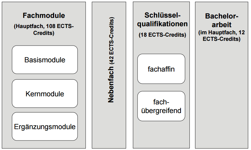 Zwei-Fach-Bachelor of Science (B. Sc.)