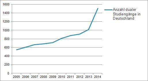 Anzahl dualer Studiengänge in Deutschland