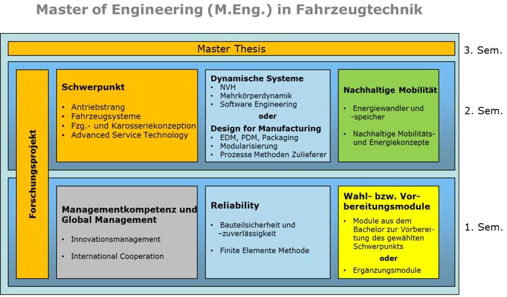 Studienverlauf Fahrzeugtechnik (M. Eng.)