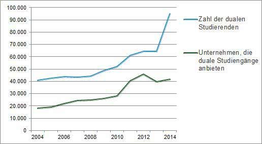 Wachstum der dualen Studierenden
