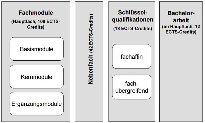 Zwei-Fach-Bachelor of Arts (B. A.) Universität Stuttgart
