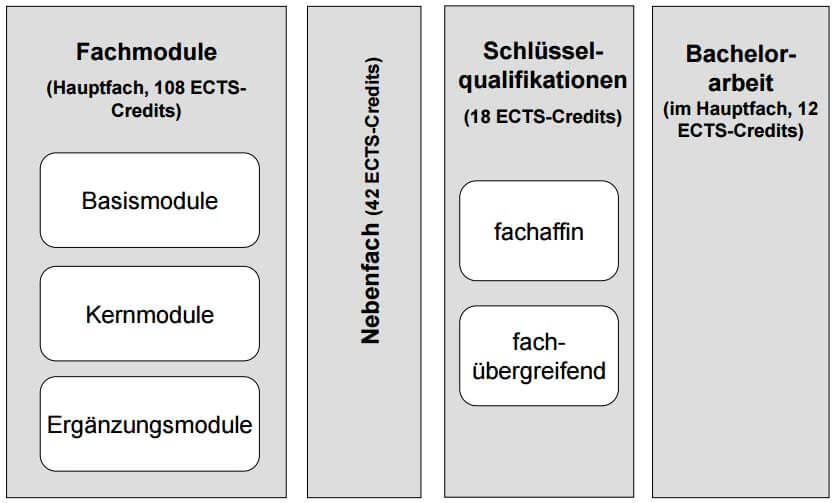 Zwei-Fach-Bachelor of Science