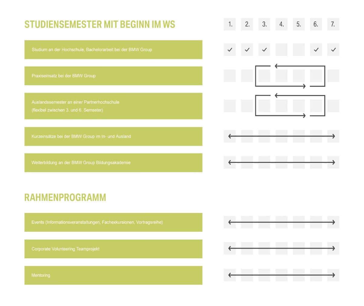 duales studium arbeitgeber abschl sse dein guide 2019. Black Bedroom Furniture Sets. Home Design Ideas