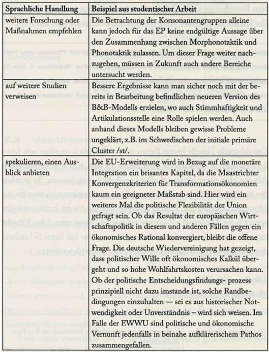 wichtig es kann schon einmal vorkommen dass eine empirische studie nicht die erwnschten ergebnisse zeigt bzw aufgestellte hypothesen nicht belegt werden - Zusammenfassung Schreiben Deutsch