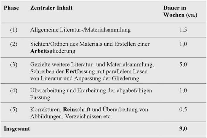zeitplan dissertation germanistik