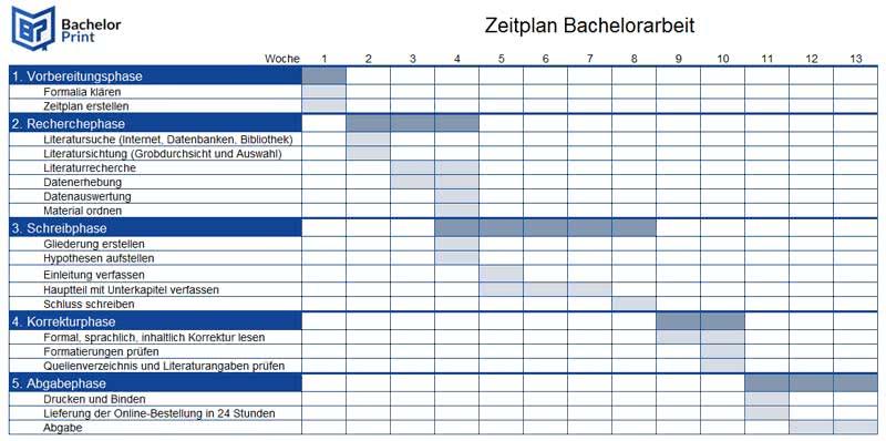 Bachelorarbeit 3 monate zeitplan mercedes benz gla klasse 200