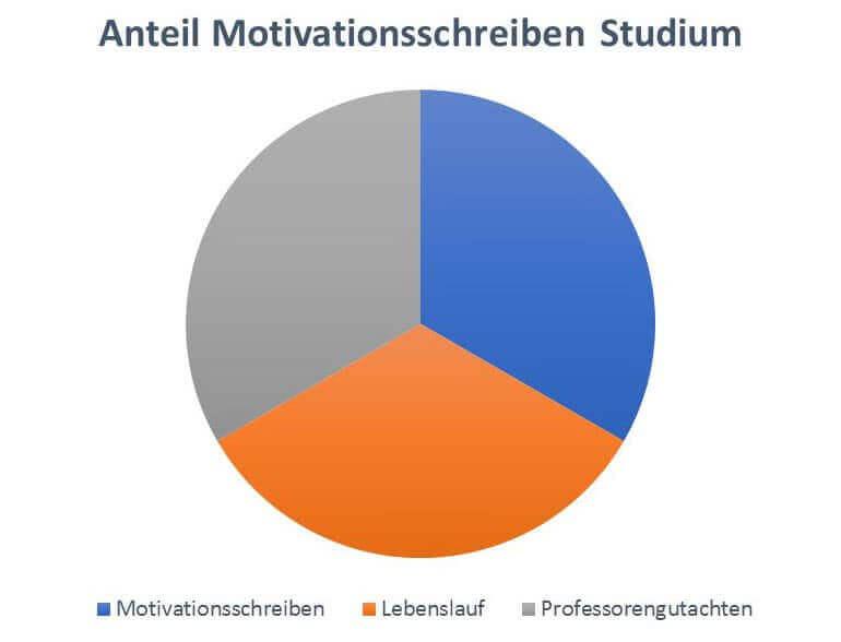 Motivationsschreiben Fürs Studium Infos Tipps Muster