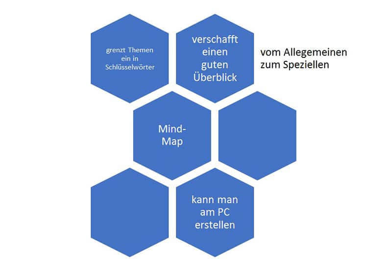 Lernmethode Mind-Maps mit dem PC