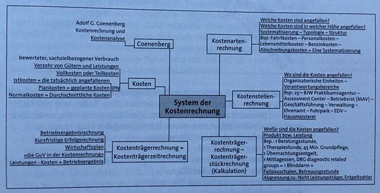Mind-Maps als Lernmethoden