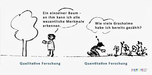 Unterschied qualitative Forschung quantitative Forschung
