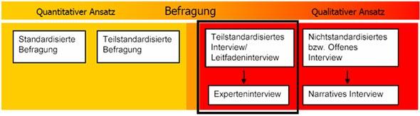 Experteninterview Überblick