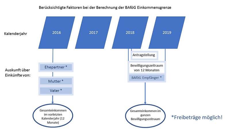Einkommen 2019 BAföG Einkommensgrenze