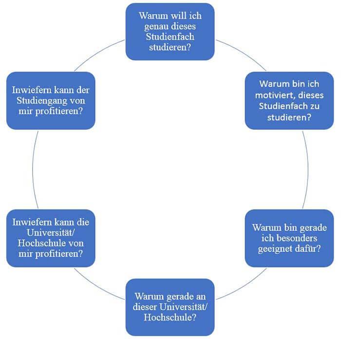 Motivationsschreiben Master Fragen