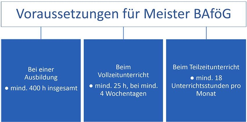 Voraussetzungen-Meister-BAföG