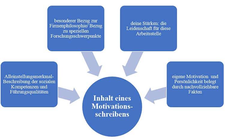 Motivationsschreiben Bewerbung Inhalt