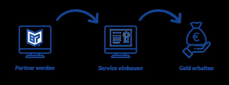 Online-Service-Partner Ablauf