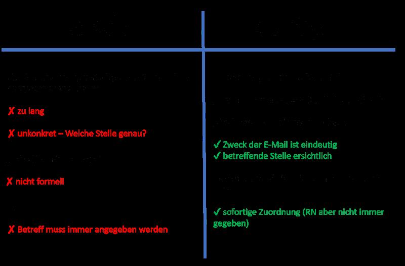 Bewerbungsschreiben Aufbau Korrekter Aufbau Mit Mustern