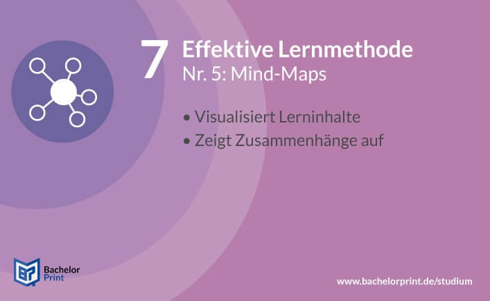 Effektive Lernmethode Mind-Maps