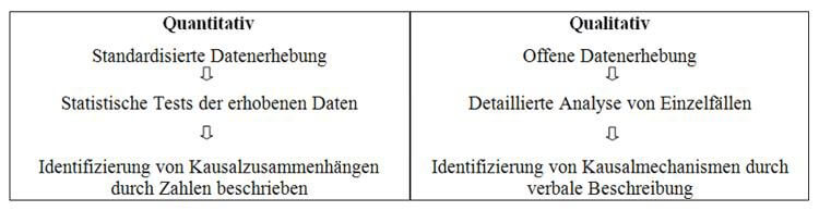 Masterarbeit Empirische Forschung Vergleich Qualitativ und Quantitativ