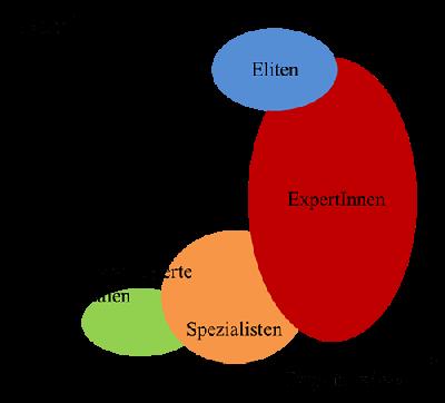 Masterarbeit Experteninterview Experten