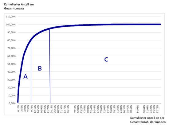 ABC-Analyse Beispiel Diagramm Vorschau