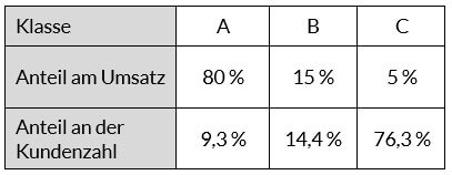 ABC-Analyse Kategoriengrenzen