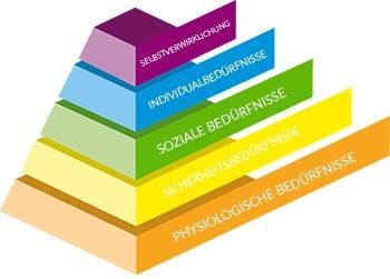 Bedürfnispyramide nach Maslow